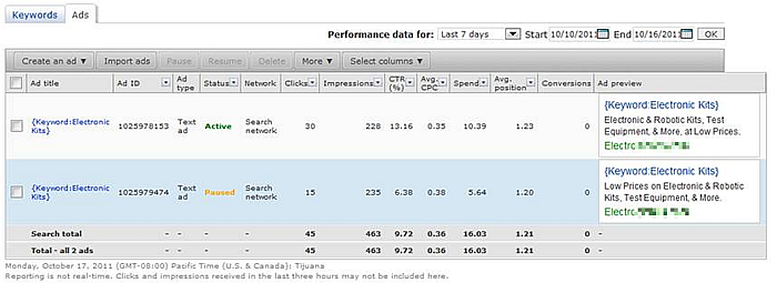 PPC Split Test example showing dramatically different CTR